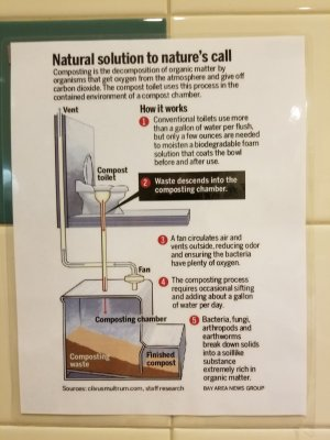 Sign explaining the mechanism at work.  In short, this toilet is attached to a composting system rather than a municipal sewer system.